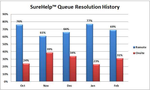 HelpDesk Remote Onsite Resolution History