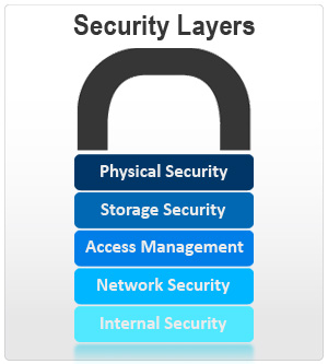 Security Layers Suretech Com It Solutions For Your